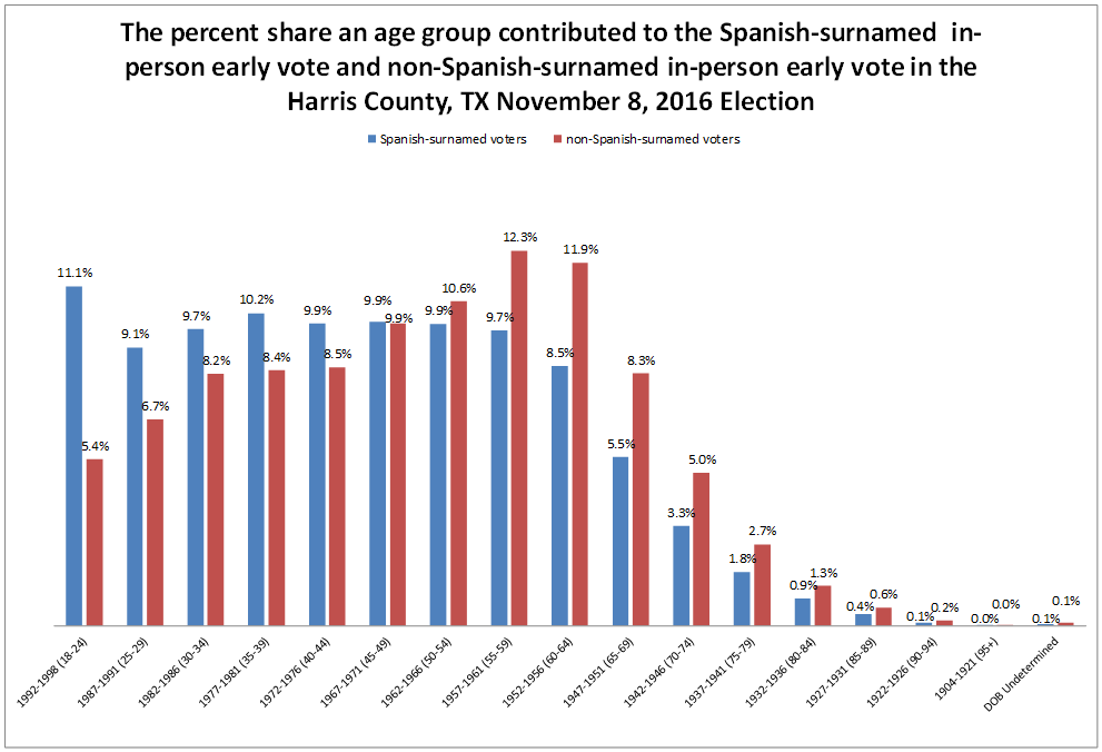 How young are Hispanic Voters: Compare the percent share an age group contributed to the Spanish-surnamed in-person early vote and non-Spanish-surnamed in-person early vote in  Harris County's November 8, 2016 Election