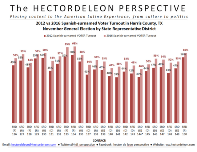 2012 vs 2016 SPANISH-SURNAMED VOTER TURNOUT in Harris Cnty, TX (Nov. Elections) by State Representative District