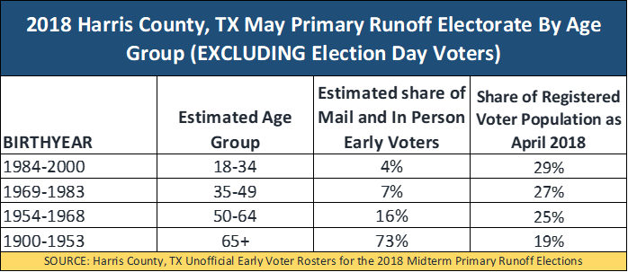 2018 Harris County Tx May Primary Runoff Electorate By Age Group Excluding Election Day Voters The Hectordeleon Perspective